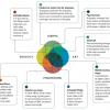 Kansenkaart voor uitvinders